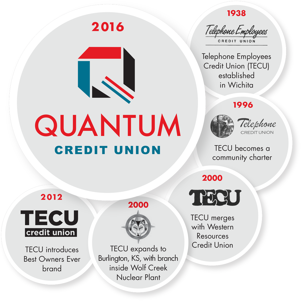 About Quantum Credit Union in Wichita Kansas
